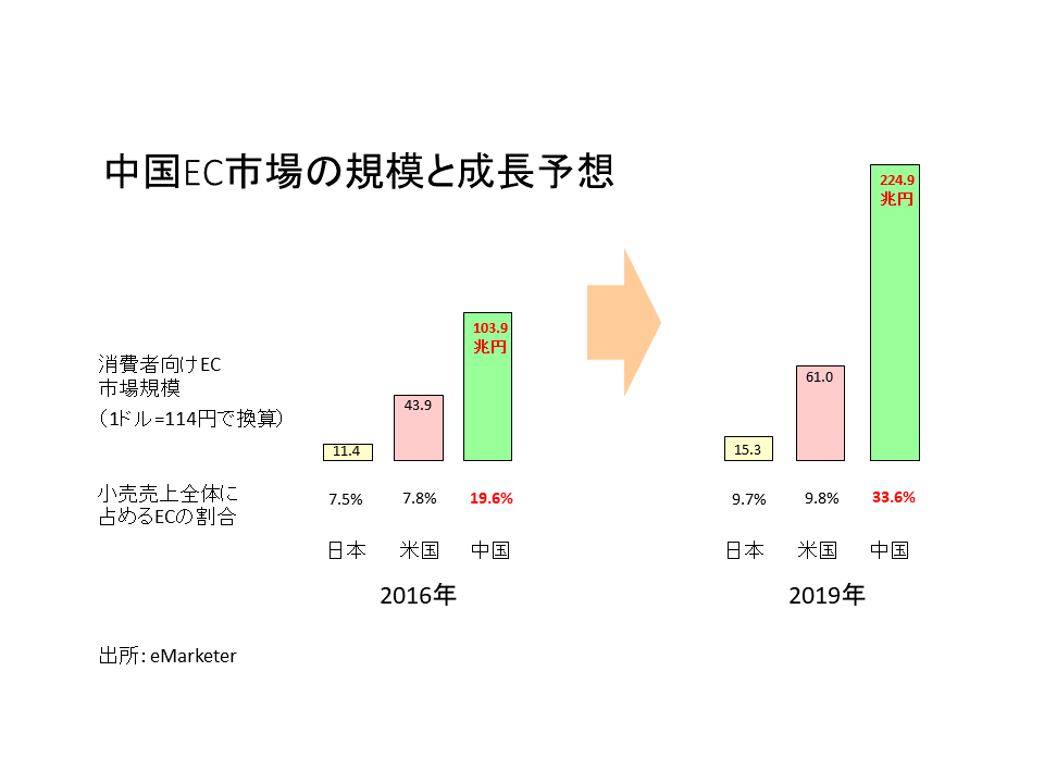 中国EC市場